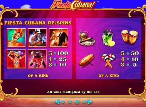 Выплаты за символы игры Fiesta Cubana